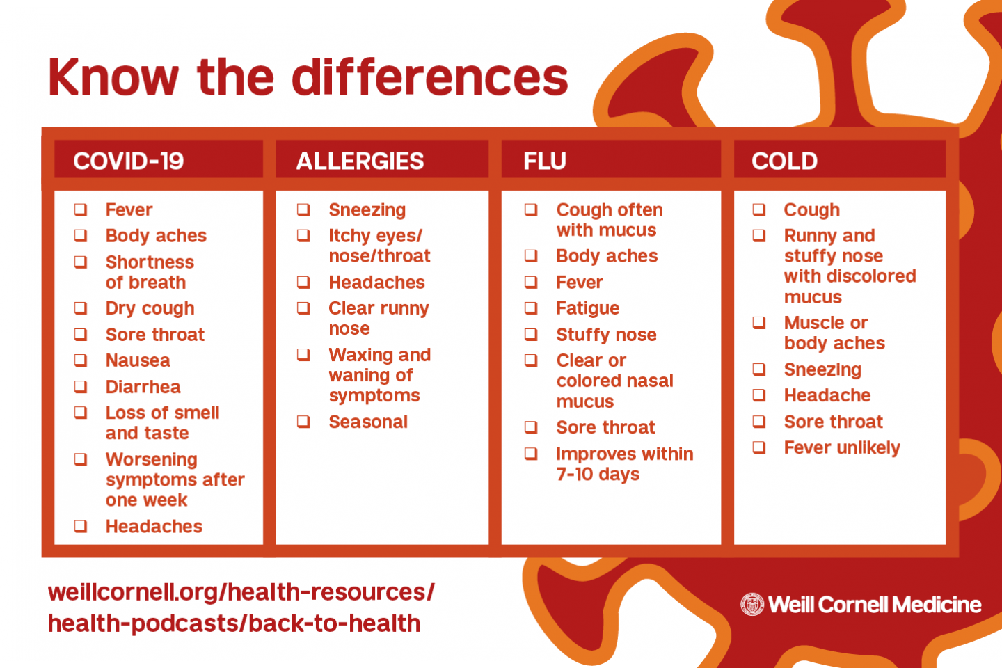 know the difference between covid, allergies, flu, and cold