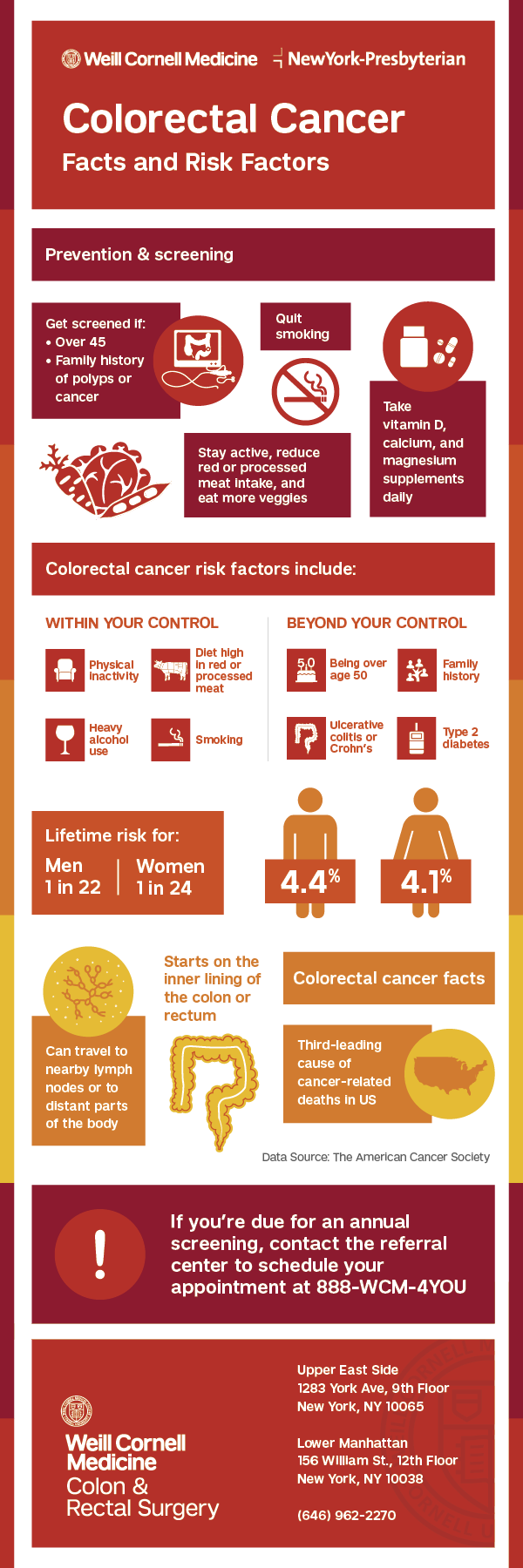 Colorectal Cancer Facts and Risk Factors. If you're due for an annual screening, contact the referral center to schedule your appointment at 888-WCM-4YOU