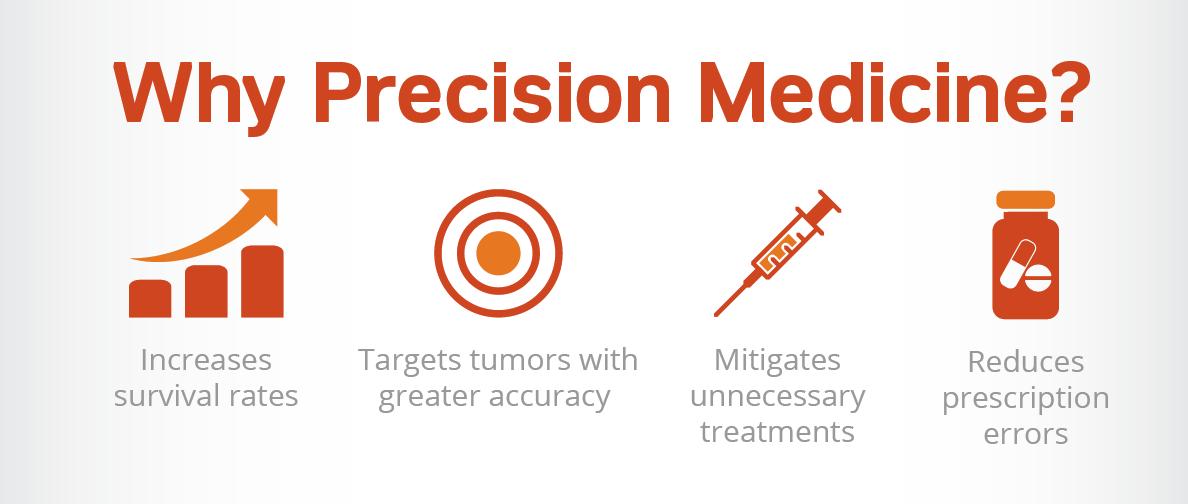 Why Precision Medicine?