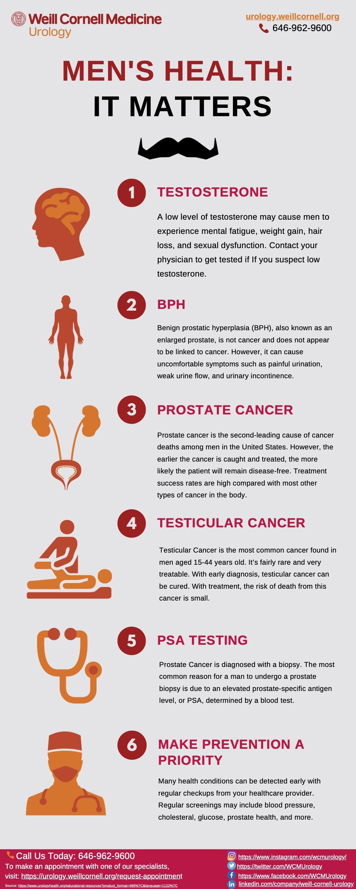 infographic mens health